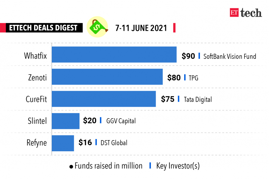 tata 1mg deal, tata digital, tata curefit deal, Zenoti, Mukesh Bansal, deals news, WhatFix, Tata super app,  led a $90-million funding round, the SoftBank-Whatfix deal , invested in November 2020,  raised $80 million in a funding round , invest $75 million in, acquired, announced, recently acquired, absorbed, picked up $16 million, acquired 100% of,  acquired Bengaluru-based personal finance startup, acquired Goalwise