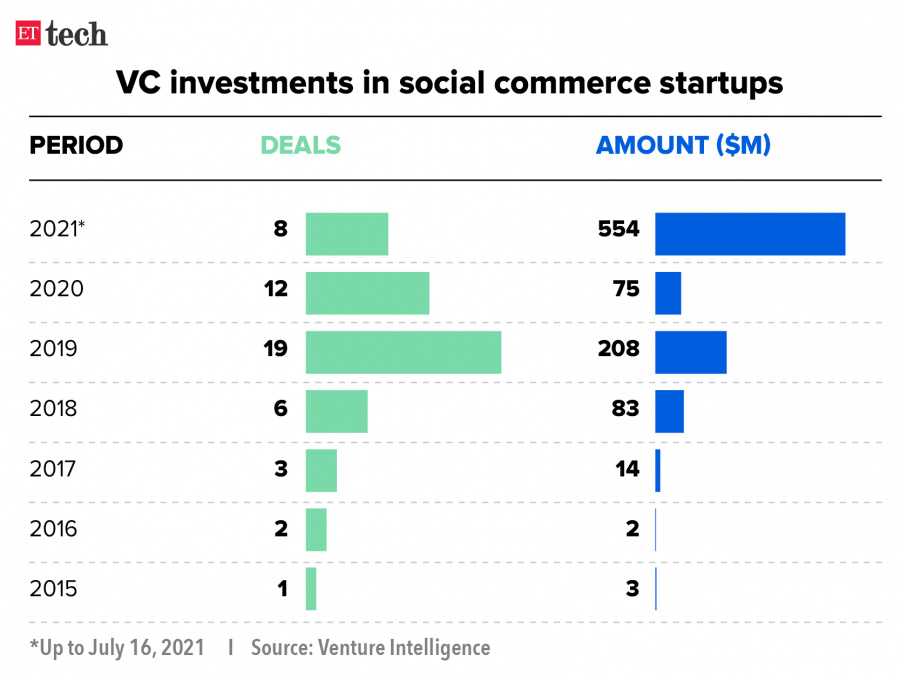 WhatsApp, social commerce, Meesho, social commerce platforms, startups, DealShare, softbank vision fund 2, Trell, Apps,  told ET, launched a social commerce platform, acquired video shopping app, acquired, trained 5,000 influencers