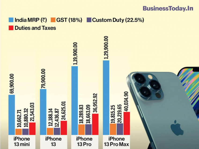 consumers to pay rs 21,344 in taxes for iphone 13 mini; up to rs 40,034.90 for iphone 13 pro max