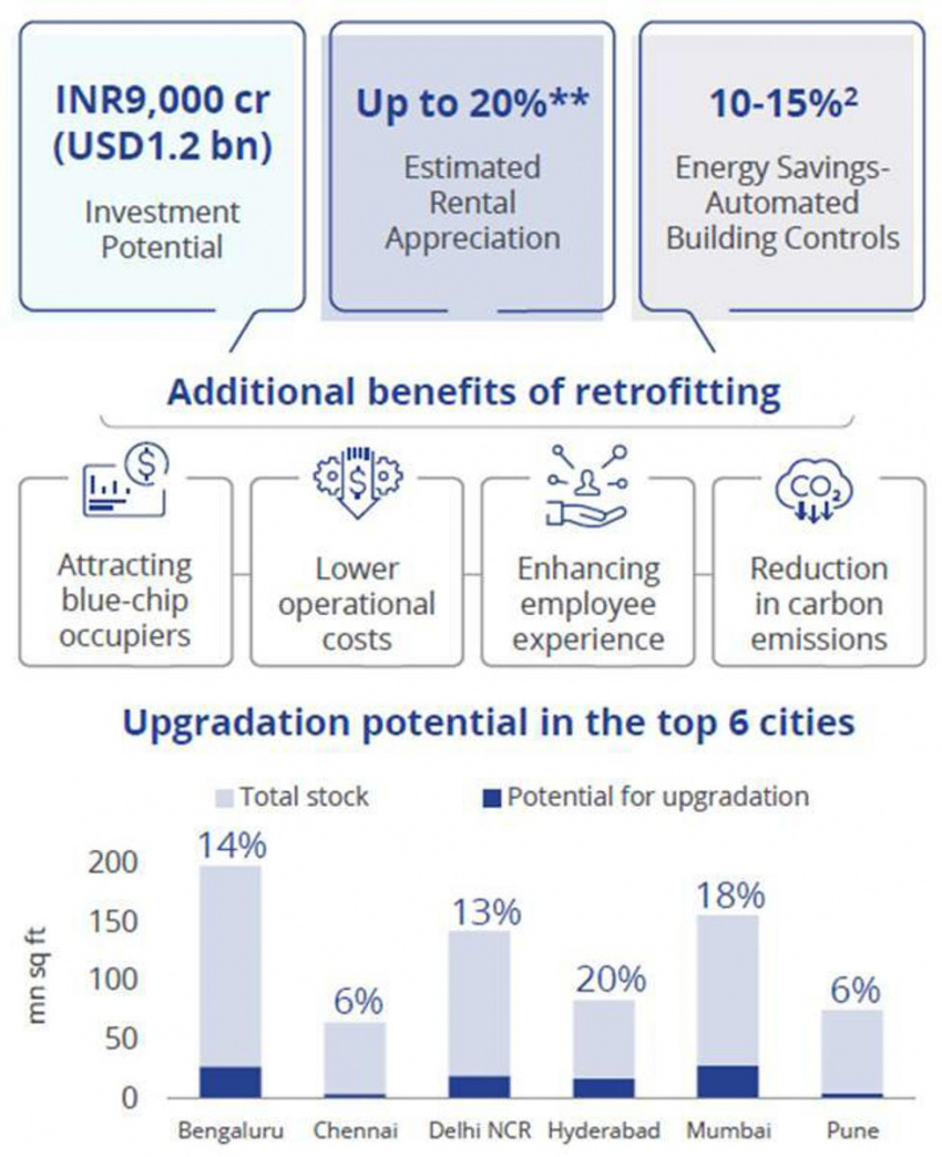 retrofitting outdated office stock holds investment potential of rs 9,000 cr: colliers